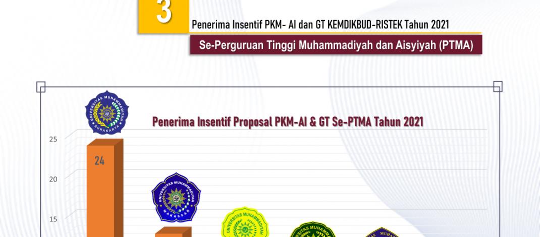 Penerima Insentif PKM Artikel Ilmiah KEMDIKBUDRISTEK Tahun 2021
